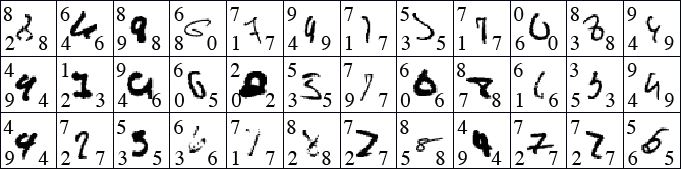 MNIST wrong classification from the best model